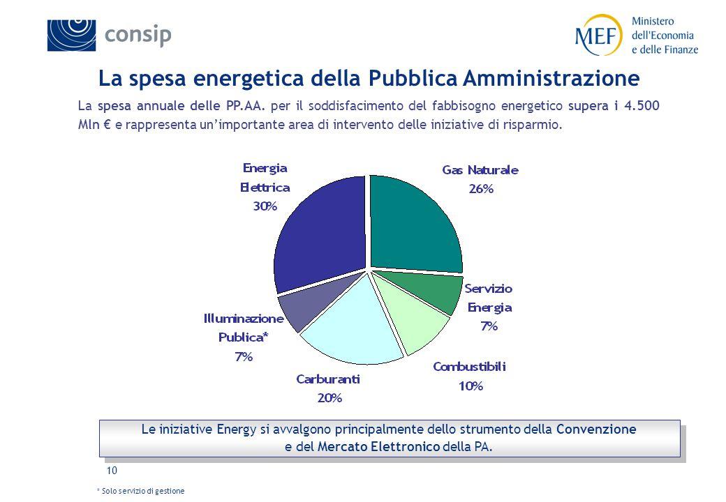 10 La spesa energetica della Pubblica Amministrazione La spesa annuale delle PP.AA.
