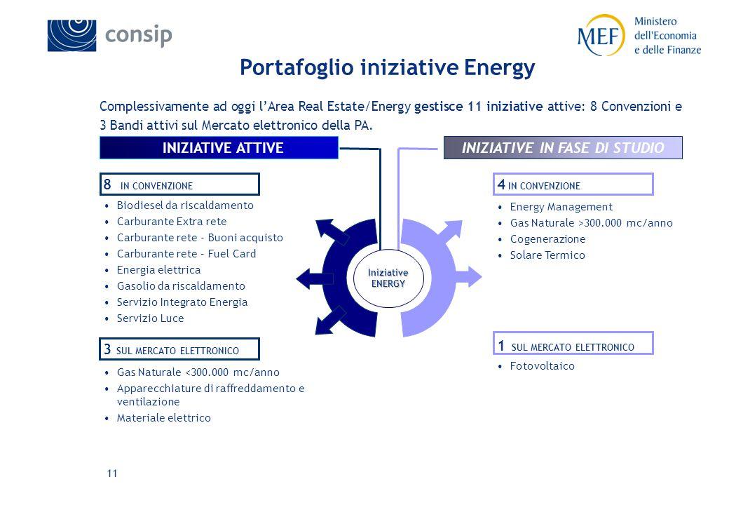 11 INIZIATIVE ATTIVEINIZIATIVE IN FASE DI STUDIO 8 IN CONVENZIONE Biodiesel da riscaldamento Carburante Extra rete Carburante rete - Buoni acquisto Carburante rete – Fuel Card Energia elettrica Gasolio da riscaldamento Servizio Integrato Energia Servizio Luce 4 IN CONVENZIONE Energy Management Gas Naturale >300.000 mc/anno Cogenerazione Solare Termico Iniziative ENERGY Portafoglio iniziative Energy Complessivamente ad oggi l'Area Real Estate/Energy gestisce 11 iniziative attive: 8 Convenzioni e 3 Bandi attivi sul Mercato elettronico della PA.