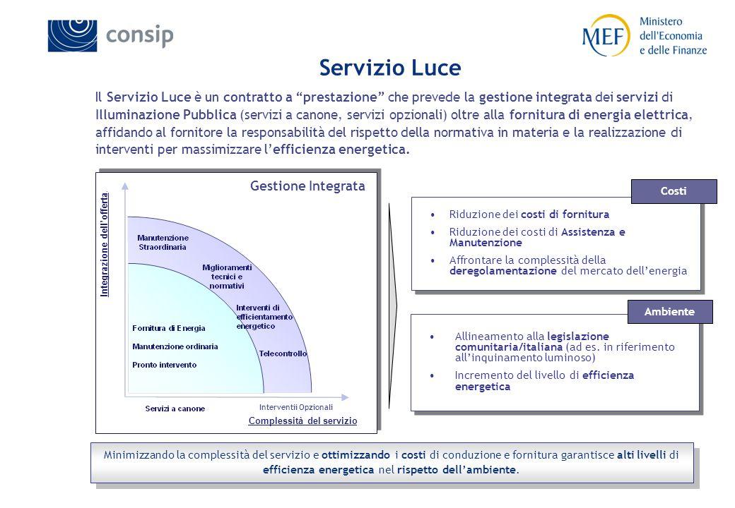 15 Complessità del servizio Integrazione dell'offerta.