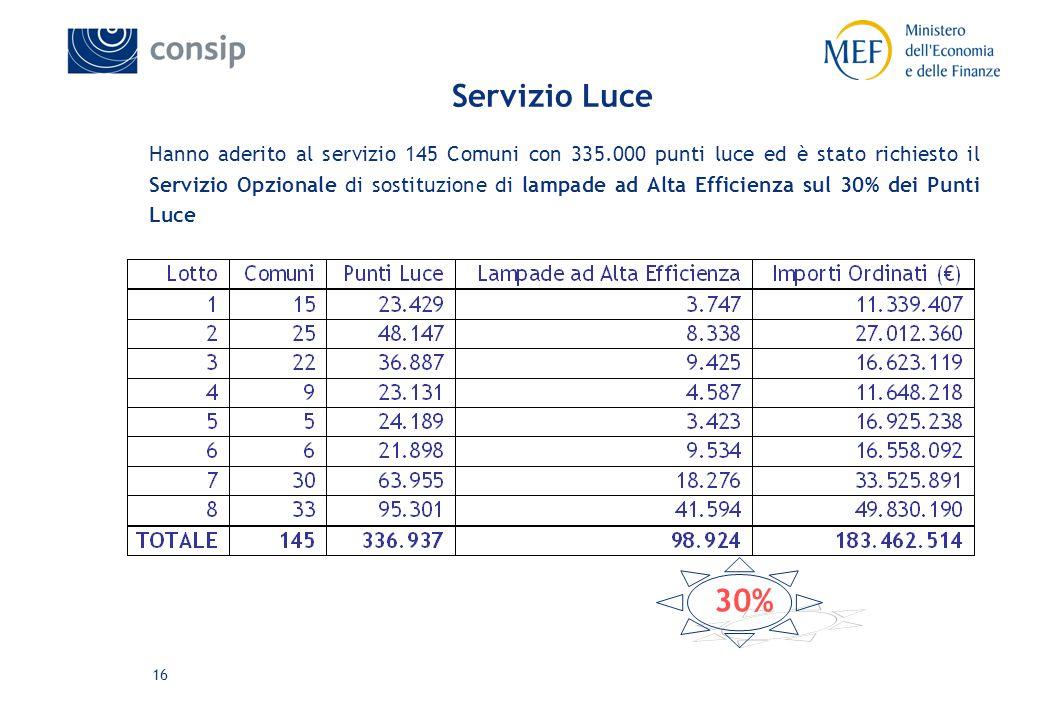 16 Servizio Luce Hanno aderito al servizio 145 Comuni con 335.000 punti luce ed è stato richiesto il Servizio Opzionale di sostituzione di lampade ad Alta Efficienza sul 30% dei Punti Luce 30%
