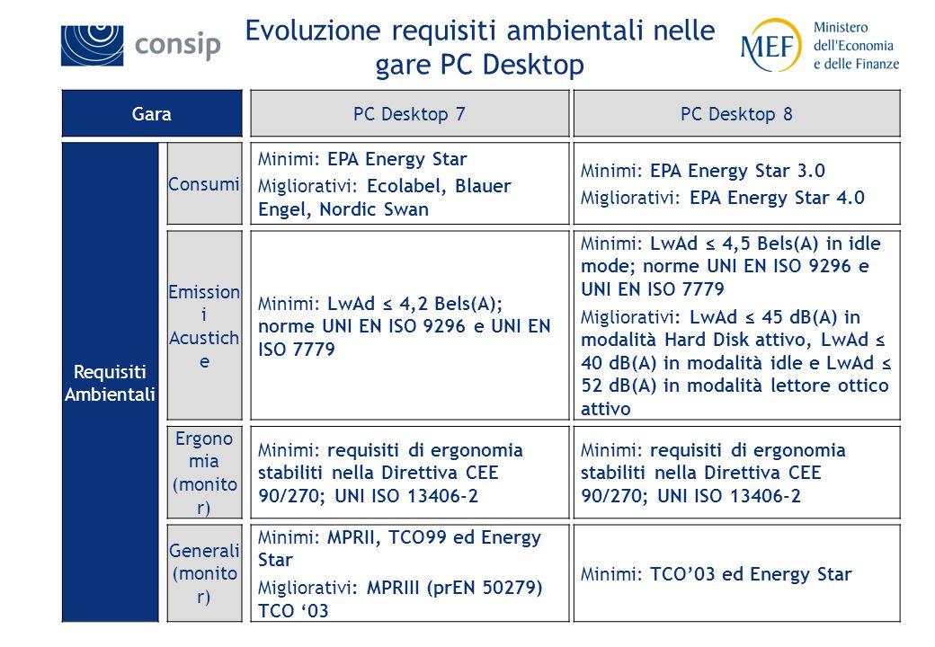 20 Evoluzione requisiti ambientali nelle gare PC Desktop GaraPC Desktop 7PC Desktop 8 Requisiti Ambientali Consumi Minimi: EPA Energy Star Migliorativi: Ecolabel, Blauer Engel, Nordic Swan Minimi: EPA Energy Star 3.0 Migliorativi: EPA Energy Star 4.0 Emission i Acustich e Minimi: LwAd ≤ 4,2 Bels(A); norme UNI EN ISO 9296 e UNI EN ISO 7779 Minimi: LwAd ≤ 4,5 Bels(A) in idle mode; norme UNI EN ISO 9296 e UNI EN ISO 7779 Migliorativi: LwAd ≤ 45 dB(A) in modalità Hard Disk attivo, LwAd ≤ 40 dB(A) in modalità idle e LwAd ≤ 52 dB(A) in modalità lettore ottico attivo Ergono mia (monito r) Minimi: requisiti di ergonomia stabiliti nella Direttiva CEE 90/270; UNI ISO 13406-2 Generali (monito r) Minimi: MPRII, TCO99 ed Energy Star Migliorativi: MPRIII (prEN 50279) TCO '03 Minimi: TCO'03 ed Energy Star