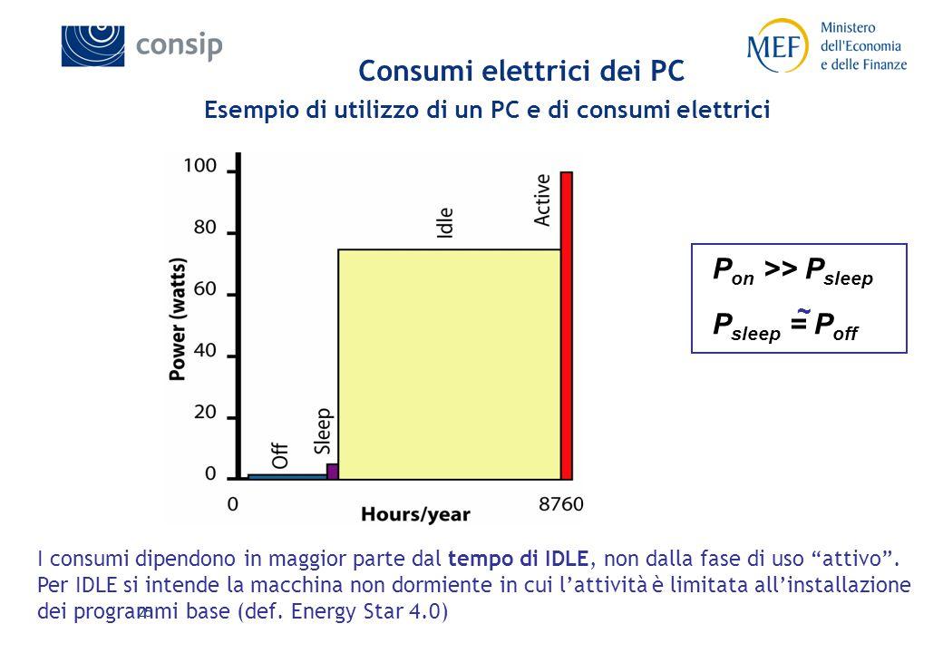25 Consumi elettrici dei PC Esempio di utilizzo di un PC e di consumi elettrici P on >> P sleep P sleep = P off ~ I consumi dipendono in maggior parte dal tempo di IDLE, non dalla fase di uso attivo .