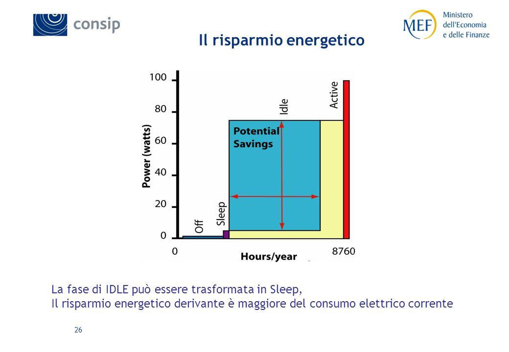 26 Il risparmio energetico La fase di IDLE può essere trasformata in Sleep, Il risparmio energetico derivante è maggiore del consumo elettrico corrente