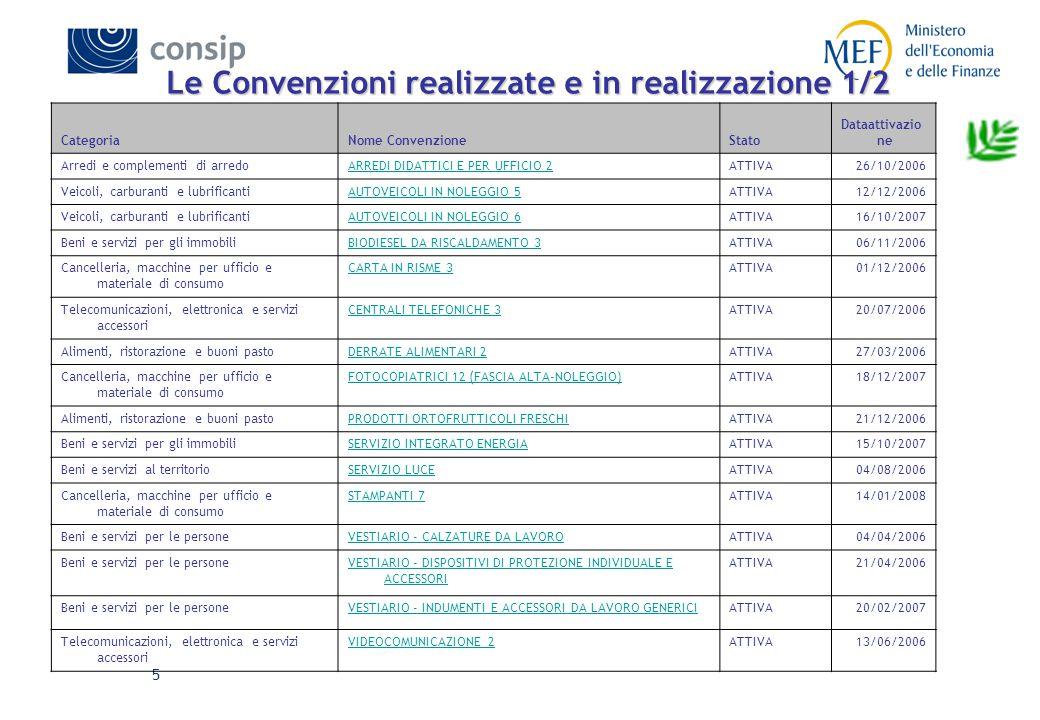 5 Le Convenzioni realizzate e in realizzazione 1/2 CategoriaNome ConvenzioneStato Dataattivazio ne Arredi e complementi di arredoARREDI DIDATTICI E PER UFFICIO 2ATTIVA26/10/2006 Veicoli, carburanti e lubrificantiAUTOVEICOLI IN NOLEGGIO 5ATTIVA12/12/2006 Veicoli, carburanti e lubrificantiAUTOVEICOLI IN NOLEGGIO 6ATTIVA16/10/2007 Beni e servizi per gli immobiliBIODIESEL DA RISCALDAMENTO 3ATTIVA06/11/2006 Cancelleria, macchine per ufficio e materiale di consumo CARTA IN RISME 3ATTIVA01/12/2006 Telecomunicazioni, elettronica e servizi accessori CENTRALI TELEFONICHE 3ATTIVA20/07/2006 Alimenti, ristorazione e buoni pastoDERRATE ALIMENTARI 2ATTIVA27/03/2006 Cancelleria, macchine per ufficio e materiale di consumo FOTOCOPIATRICI 12 (FASCIA ALTA-NOLEGGIO)ATTIVA18/12/2007 Alimenti, ristorazione e buoni pastoPRODOTTI ORTOFRUTTICOLI FRESCHIATTIVA21/12/2006 Beni e servizi per gli immobiliSERVIZIO INTEGRATO ENERGIAATTIVA15/10/2007 Beni e servizi al territorioSERVIZIO LUCEATTIVA04/08/2006 Cancelleria, macchine per ufficio e materiale di consumo STAMPANTI 7ATTIVA14/01/2008 Beni e servizi per le personeVESTIARIO - CALZATURE DA LAVOROATTIVA04/04/2006 Beni e servizi per le personeVESTIARIO - DISPOSITIVI DI PROTEZIONE INDIVIDUALE E ACCESSORI ATTIVA21/04/2006 Beni e servizi per le personeVESTIARIO - INDUMENTI E ACCESSORI DA LAVORO GENERICIATTIVA20/02/2007 Telecomunicazioni, elettronica e servizi accessori VIDEOCOMUNICAZIONE_2ATTIVA13/06/2006