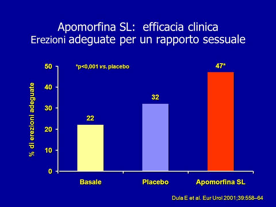 Sildenafil: analisi dell'insieme dei dati dei trial clinici Fink HA et al.