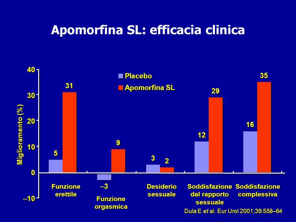 Apomorfina SL: efficacia clinica Erezioni adeguate per un rapporto sessuale 22 32 47* 0 0 10 20 30 40 50 Basale Placebo Apomorfina SL Dula E et al.