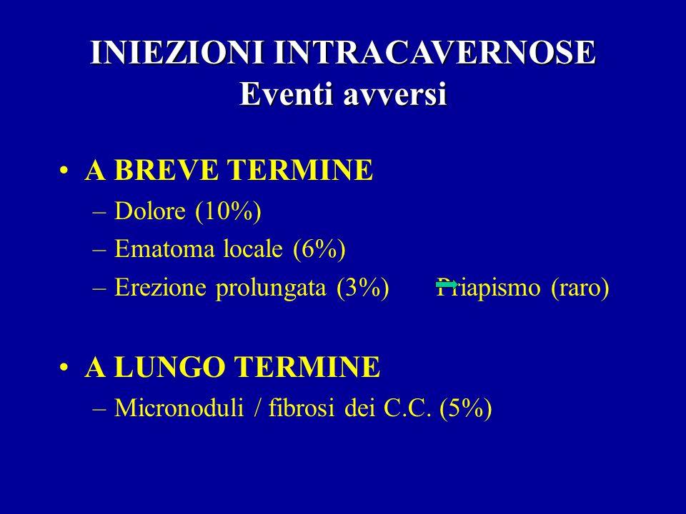 Pazienti psicogeni (farmacoterapia di supporto) Pazienti arteriogenici lievi e moderati Pazienti venogenici lievi e moderati Pazienti neurogenici INIEZIONI INTRACAVERNOSE indicazioni