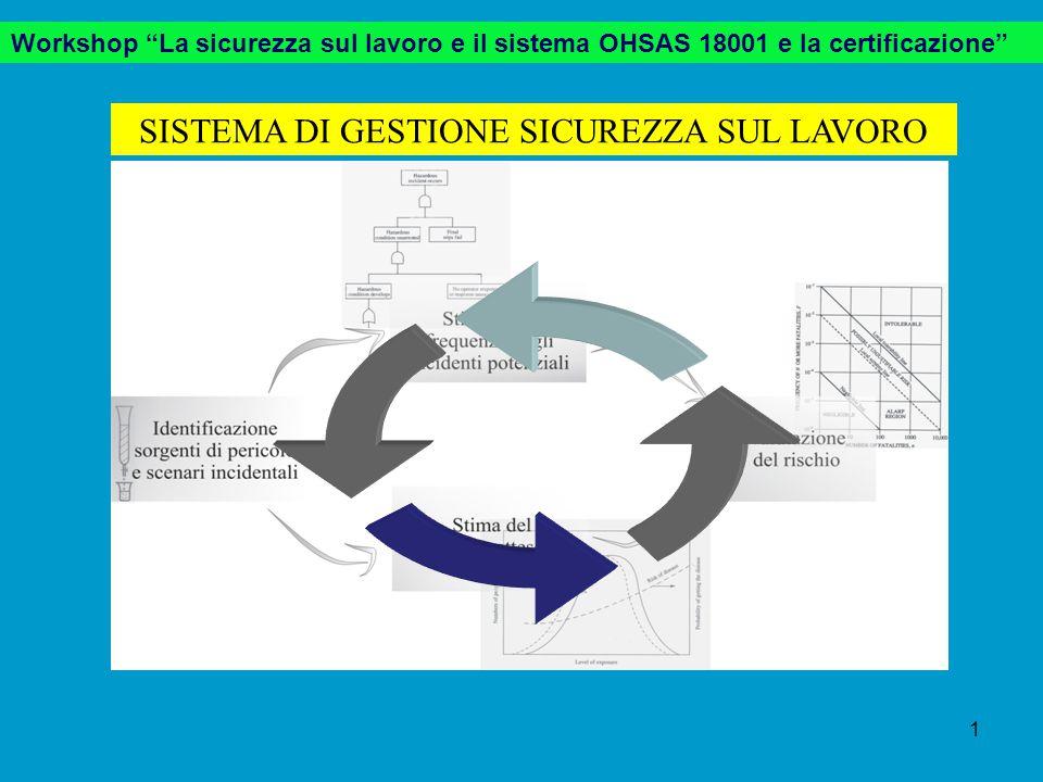 SISTEMA DI GESTIONE SICUREZZA SUL LAVORO Workshop La sicurezza sul lavoro e il sistema OHSAS 18001 e la certificazione 1