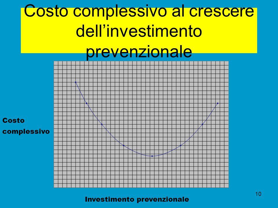 Costo complessivo al crescere dell'investimento prevenzionale Costo complessivo Investimento prevenzionale 10