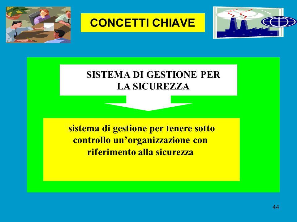 CONCETTI CHIAVE SISTEMA DI GESTIONE PER LA SICUREZZA sistema di gestione per tenere sotto controllo un'organizzazione con riferimento alla sicurezza 44