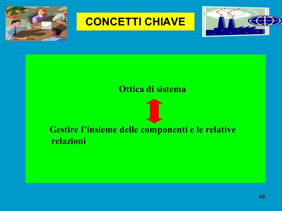 CONCETTI CHIAVE Ottica di sistema Gestire l'insieme delle componenti e le relative relazioni 46