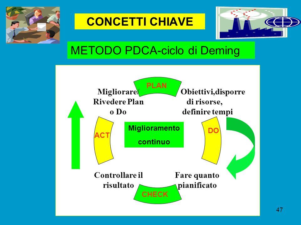 CONCETTI CHIAVE Obiettivi,disporre di risorse, definire tempi Fare quanto pianificato Controllare il risultato Migliorare/ Rivedere Plan o Do PLAN DO CHECK ACT METODO PDCA-ciclo di Deming Miglioramento continuo 47