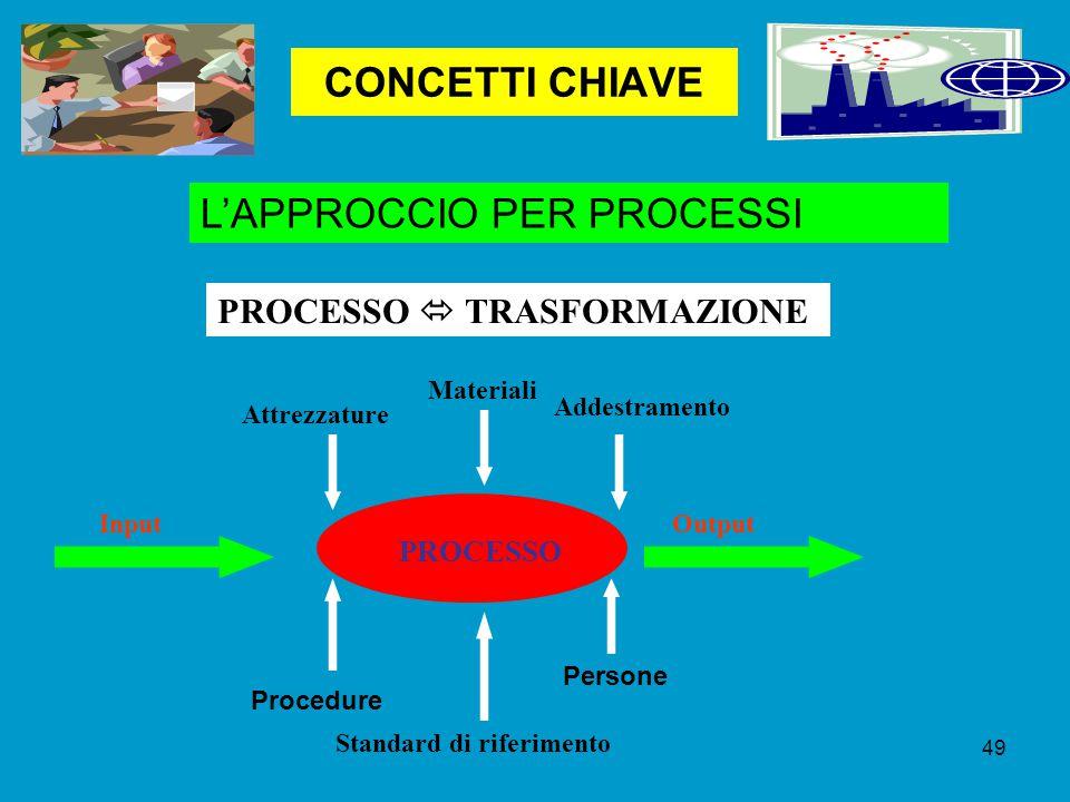 CONCETTI CHIAVE L'APPROCCIO PER PROCESSI PROCESSO  TRASFORMAZIONE Input PROCESSO Output Attrezzature Materiali Addestramento Procedure Standard di riferimento Persone 49