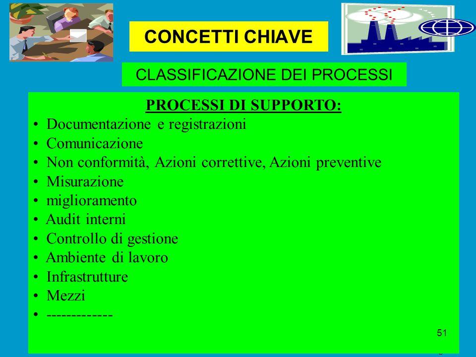 CONCETTI CHIAVE Dr Raffaele d'Angelo CLASSIFICAZIONE DEI PROCESSI PROCESSI DI SUPPORTO: Documentazione e registrazioni Comunicazione Non conformità, Azioni correttive, Azioni preventive Misurazione miglioramento Audit interni Controllo di gestione Ambiente di lavoro Infrastrutture Mezzi ------------- 51