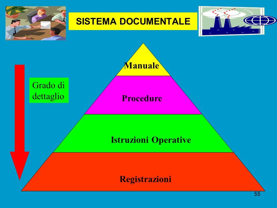 SISTEMA DOCUMENTALE Manuale Procedure Istruzioni Operative Registrazioni Grado di dettaglio 55