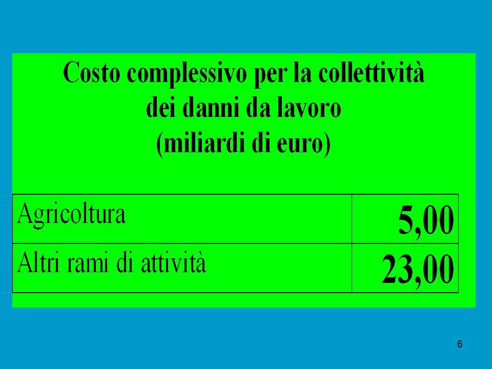 Costi complessivi per categoria Altri oneri Oneri a carico delle vittime Oneri a carico delle imprese Indennizzi assicurativi Oneri di prevenzione 7