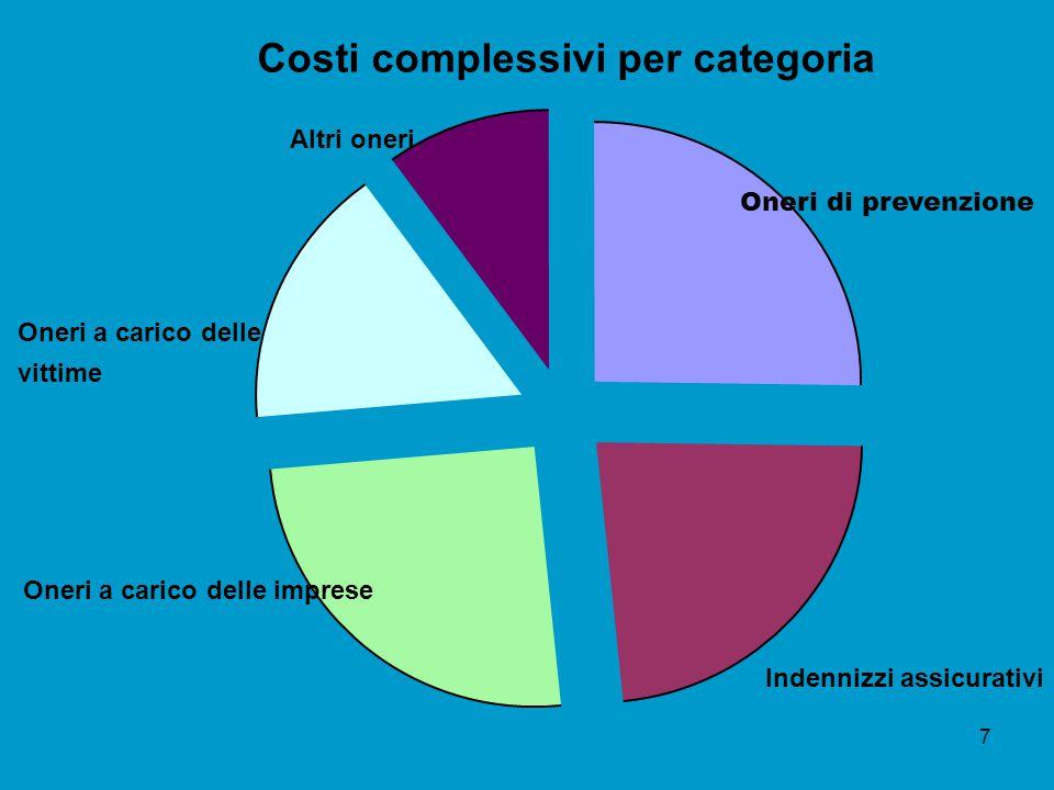 COSTO TOTALE INFORTUNI COSTI DIRETTI: polizze assicurative rimborso salario di base spese san.