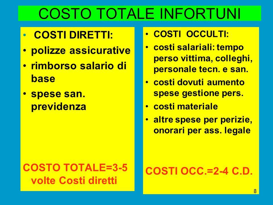 Costi infortunio – caso Reale € 77.000 € 11.000 € 174.000 € 1.476.600 € 261.400 TOTALE € 2.000.000 ADEGUAMENTI (DPI, messa a norma,ecc.) Verbali/ sanzioni FASI AGGIUNTE su mobile staz.