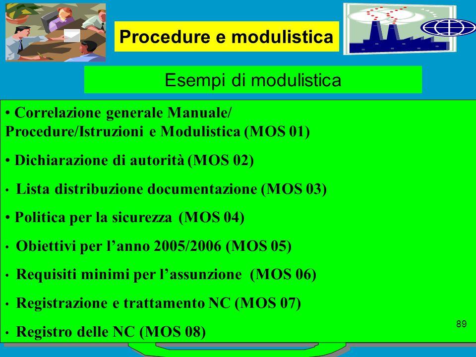 Procedure e modulistica Esempi di modulistica Correlazione generale Manuale/ Procedure/Istruzioni e Modulistica (MOS 01) Dichiarazione di autorità (MOS 02) Lista distribuzione documentazione (MOS 03) Politica per la sicurezza (MOS 04) Obiettivi per l'anno 2005/2006 (MOS 05) Requisiti minimi per l'assunzione (MOS 06) Registrazione e trattamento NC (MOS 07) Registro delle NC (MOS 08) 89