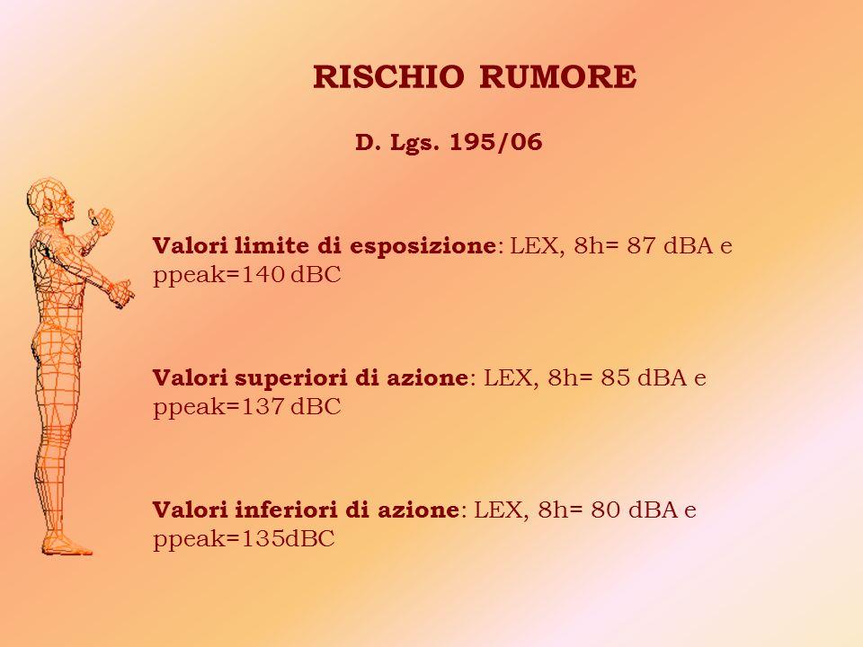 RISCHIO RUMORE D. Lgs. 195/06 Valori limite di esposizione : LEX, 8h= 87 dBA e ppeak=140 dBC Valori superiori di azione : LEX, 8h= 85 dBA e ppeak=137