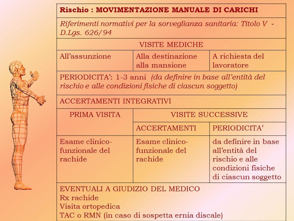 Rischio : MOVIMENTAZIONE MANUALE DI CARICHI Riferimenti normativi per la sorveglianza sanitaria: Titolo V - D.Lgs. 626/94 VISITE MEDICHE All'assunzion
