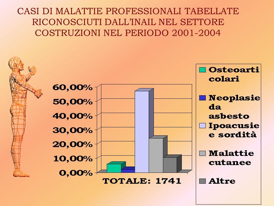 CASI DI MALATTIE PROFESSIONALI TABELLATE RICONOSCIUTI DALL'INAIL NEL SETTORE COSTRUZIONI NEL PERIODO 2001-2004
