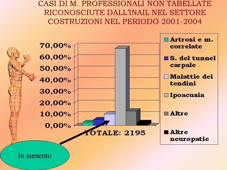 CASI DI M. PROFESSIONALI NON TABELLATE RICONOSCIUTE DALL'INAIL NEL SETTORE COSTRUZIONI NEL PERIODO 2001-2004 In aumento