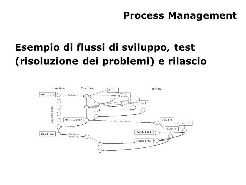 Lo scopo di CM (1) Lo scopo della gestione della configurazione software è stabilire e mantenere l'integrità dei prodotti software in tutto il loro ciclo di vita La gestione della configurazione software comprende: – l'identificazione della configurazione del software (cioè quali sono i prodotti di software selezionati e le loro descrizioni) in un dato momento – il controllo dei cambiamenti – il mantenimento dell'integrità e della tracciabilità della configurazione per tutto il ciclo di vita del software
