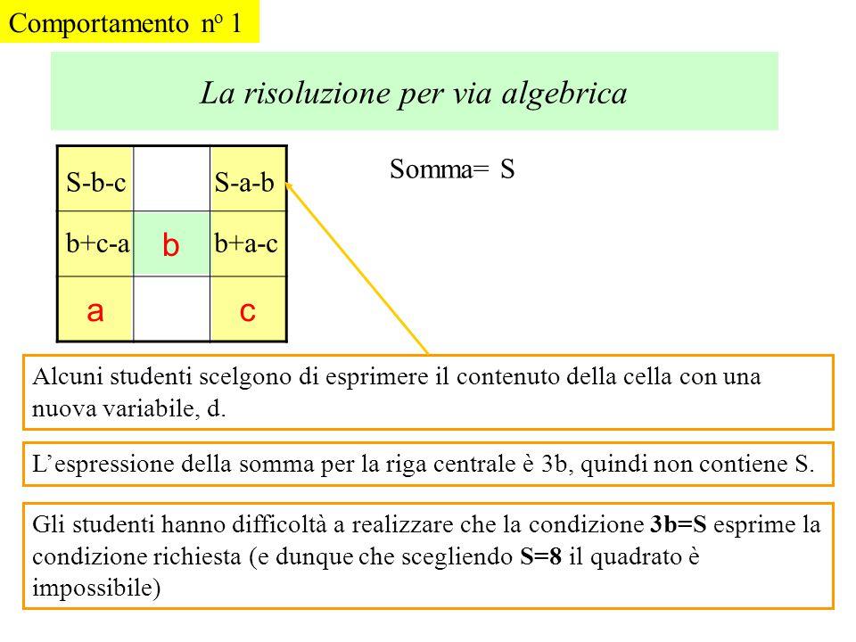 Gli studenti che sanno compiere manipolazioni algebriche, ma non vedono i simboli come un mezzo utile per studiare la struttura di un problema, non ha