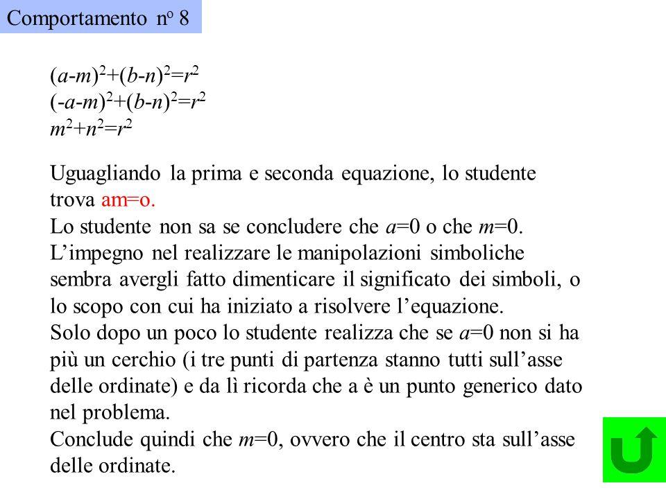 Comportamento n o 8 Trova le coordinate del centro del cerchio passante per (a,b), (-a, b), (0,0) Procedendo per via grafica si può notare che, per ra