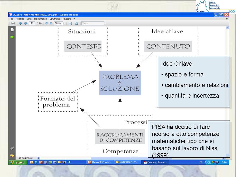 Idee Chiave spazio e forma cambiamento e relazioni quantità e incertezza PISA ha deciso di fare ricorso a otto competenze matematiche tipo che si basano sul lavoro di Niss (1999)