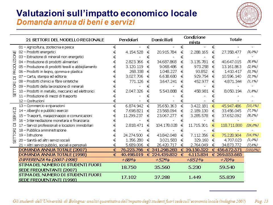 Gli studenti dell'Università di Bologna: analisi quantitativa dell'impatto degli studenti fuori sede sull'economia locale (indagine 2007) Pag. 15 Valu