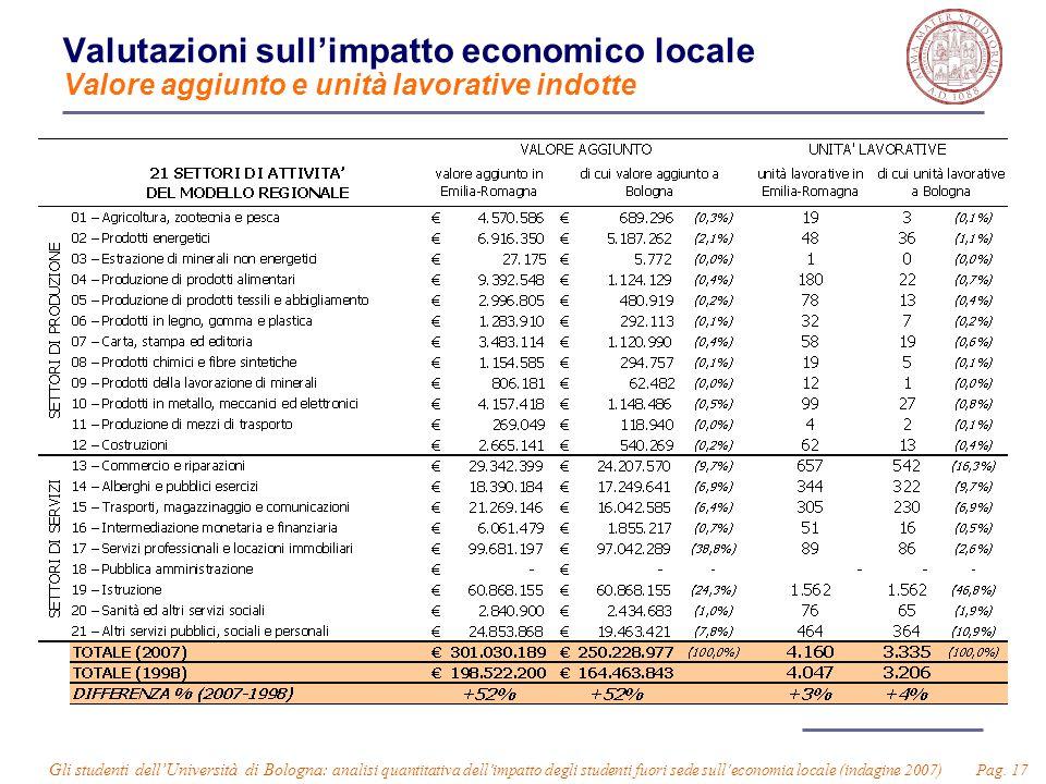 Gli studenti dell'Università di Bologna: analisi quantitativa dell'impatto degli studenti fuori sede sull'economia locale (indagine 2007) Pag. 17 Valu