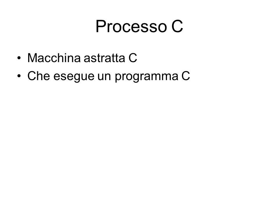 Sistema di processi su un calcolatore Processo 1: Macchina astratta C Programma 1 Processo 2: Macchina astratta C Programma 2 Processo n: Macchina astratta non C Programma n Hardware + Sistema Operativo Virtualizzazione