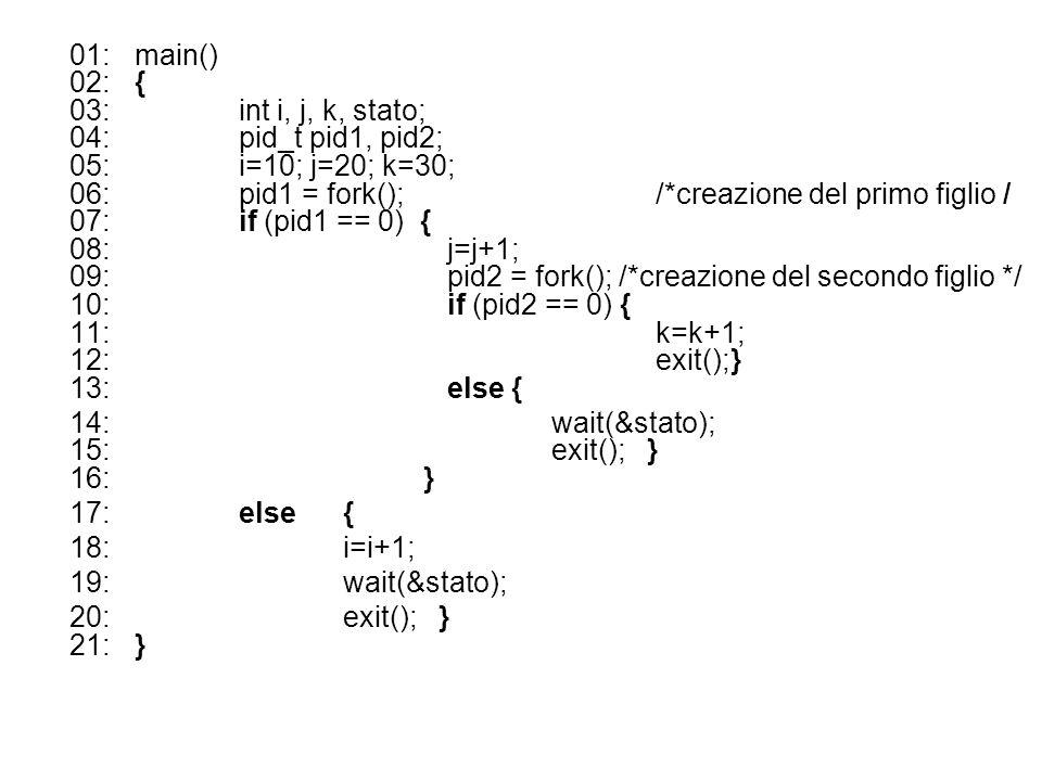 01:main() 02:{ 03:int i, j, k, stato; 04:pid_t pid1, pid2; 05:i=10; j=20; k=30; 06:pid1 = fork(); /*creazione del primo figlio / 07:if (pid1 == 0) { 08:j=j+1; 09:pid2 = fork(); /*creazione del secondo figlio */ 10:if (pid2 == 0) { 11:k=k+1; 12:exit();} 13: else { 14:wait(&stato); 15:exit(); } 16: } 17:else { 18:i=i+1; 19:wait(&stato); 20:exit(); } 21:}