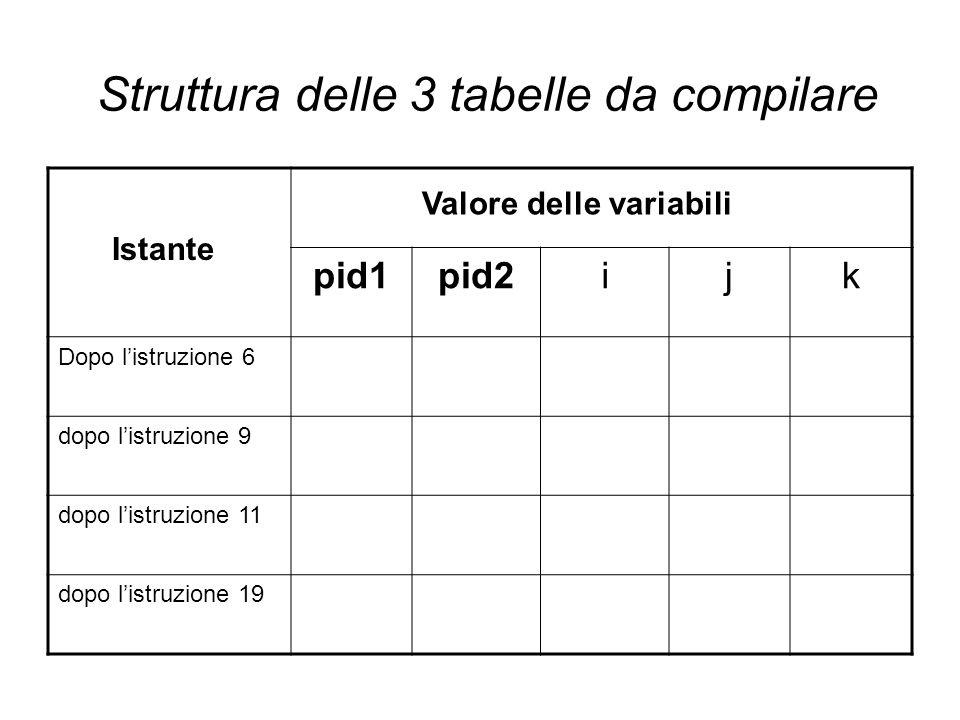 Struttura delle 3 tabelle da compilare pid1pid2ijk Dopo l'istruzione 6 dopo l'istruzione 9 dopo l'istruzione 11 dopo l'istruzione 19 Istante Valore delle variabili