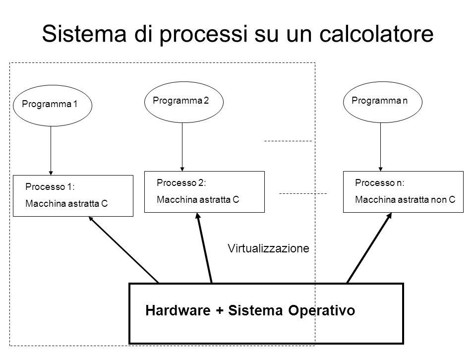 Struttura e primitive di un processo (C- Linux) PID Ogni processo (tranne init ) creati da altri processi  padri, figli, ecc.