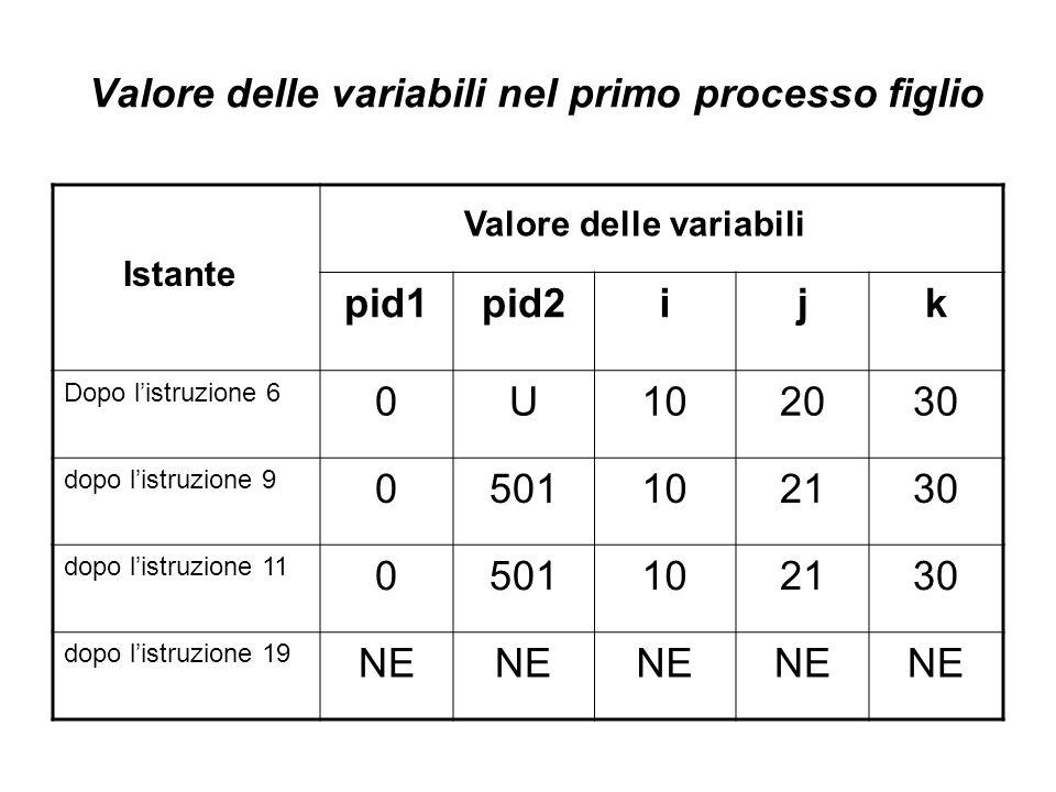 Valore delle variabili nel primo processo figlio pid1pid2ijk Dopo l'istruzione 6 0U102030 dopo l'istruzione 9 0501102130 dopo l'istruzione 11 0501102130 dopo l'istruzione 19 NE Istante Valore delle variabili