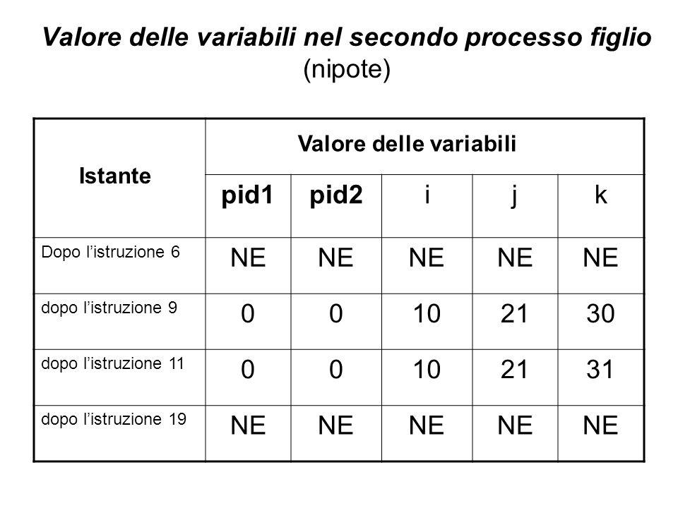 Valore delle variabili nel secondo processo figlio (nipote) pid1pid2ijk Dopo l'istruzione 6 NE dopo l'istruzione 9 00102130 dopo l'istruzione 11 00102131 dopo l'istruzione 19 NE Istante Valore delle variabili