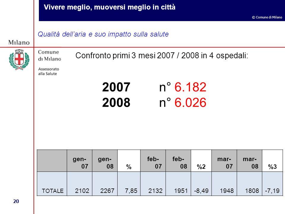 Vivere meglio, muoversi meglio in città 20 © Comune di Milano Qualità dell'aria e suo impatto sulla salute Confronto primi 3 mesi 2007 / 2008 in 4 ospedali: 2007 n° 6.182 2008 n° 6.026 gen- 07 gen- 08% feb- 07 feb- 08%2 mar- 07 mar- 08%3 TOTALE 210222677,8521321951-8,4919481808-7,19