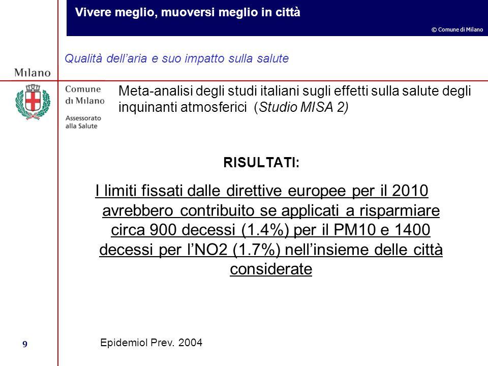 Vivere meglio, muoversi meglio in città 9 © Comune di Milano Qualità dell'aria e suo impatto sulla salute Meta-analisi degli studi italiani sugli effetti sulla salute degli inquinanti atmosferici (Studio MISA 2) Epidemiol Prev.