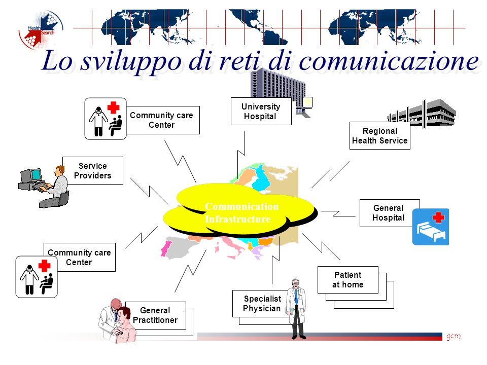 gcm Lo sviluppo di reti di comunicazione University Hospital University Hospital Service Providers Service Providers Community care Center Community care Center Community care Center Community care Center Regional Health Service Regional Health Service General Hospital General Hospital Patient at home Specialist Physician General Practitioner Communication Infrastructure