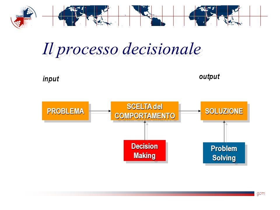 gcm Processo decisionale Ambiente turbolento e differenziato Ambiente tranquillo e uniforme Problemi complessi e mal strutturati Problemi semplici e ben strutturati Giudizio Decisione A Decisione B Modelli Intuizione