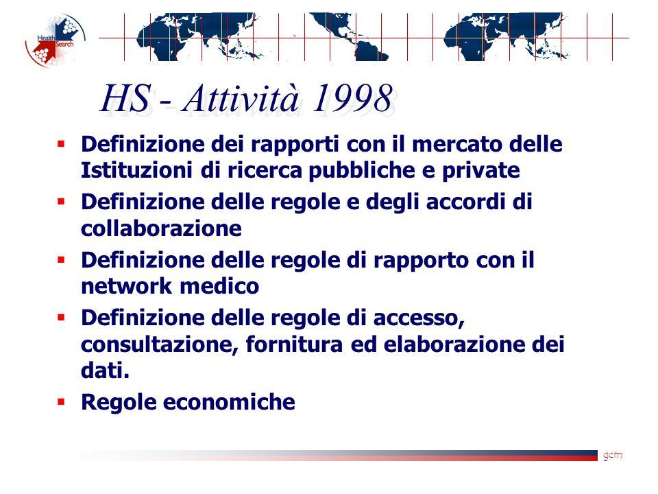 gcm HS - Attività 1998  Definizione dei rapporti con il mercato delle Istituzioni di ricerca pubbliche e private  Definizione delle regole e degli a