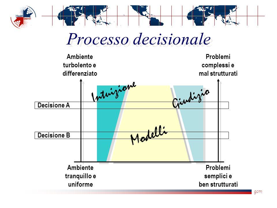 gcm Processo decisionale Ambiente turbolento e differenziato Ambiente tranquillo e uniforme Problemi complessi e mal strutturati Problemi semplici e b