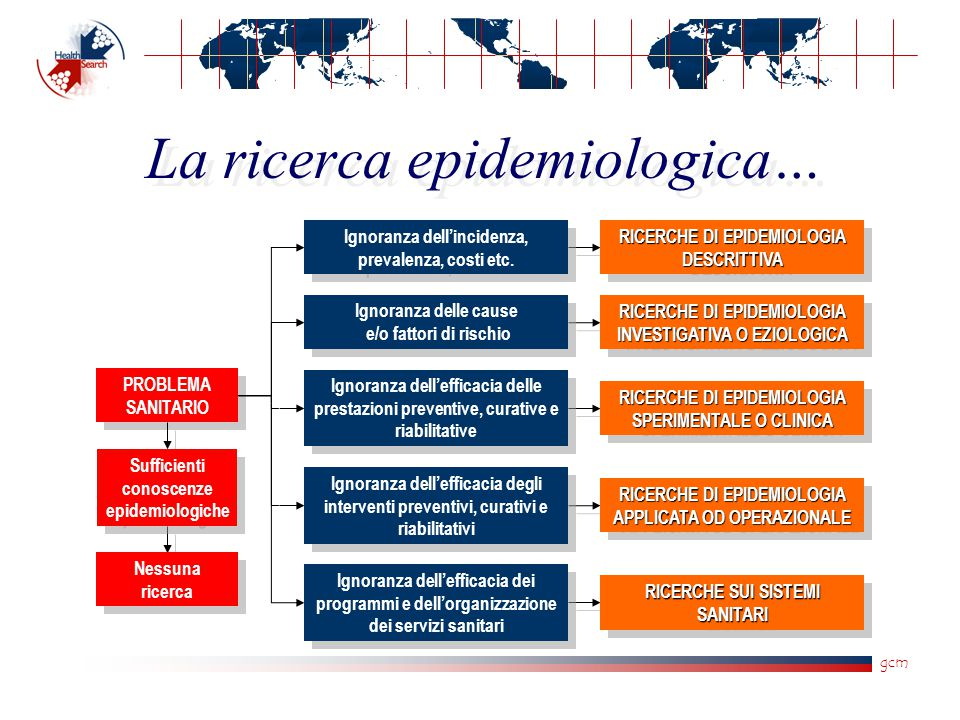 gcm La ricerca epidemiologica… PROBLEMA SANITARIO Ignoranza dell'incidenza, prevalenza, costi etc.