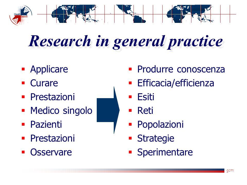 gcm Research in general practice  Applicare  Curare  Prestazioni  Medico singolo  Pazienti  Prestazioni  Osservare  Produrre conoscenza  Effi