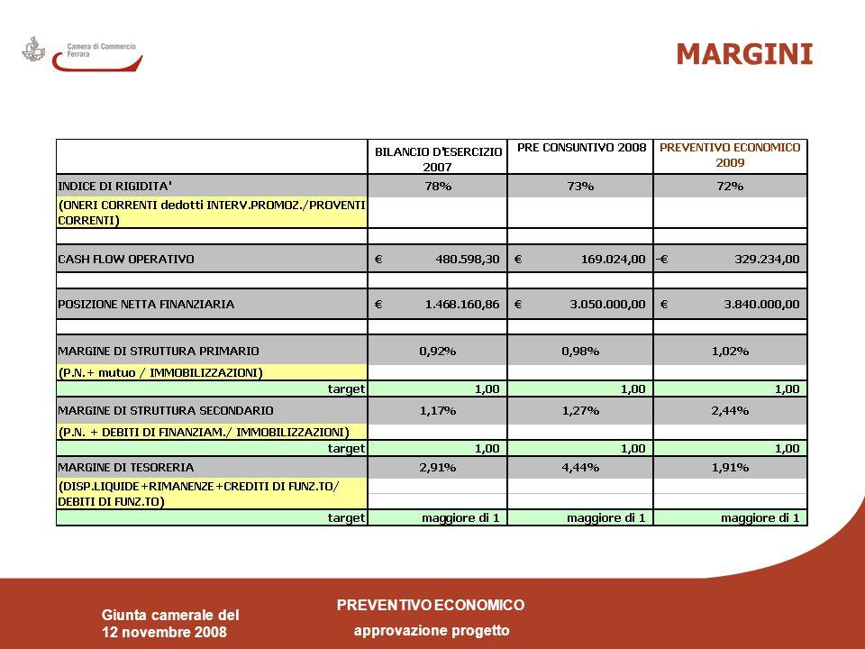 PREVENTIVO ECONOMICO approvazione progetto Giunta camerale del 12 novembre 2008 MARGINI