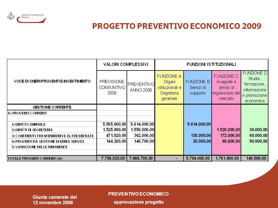 PREVENTIVO ECONOMICO approvazione progetto Giunta camerale del 12 novembre 2008 PROGETTO PREVENTIVO ECONOMICO 2009