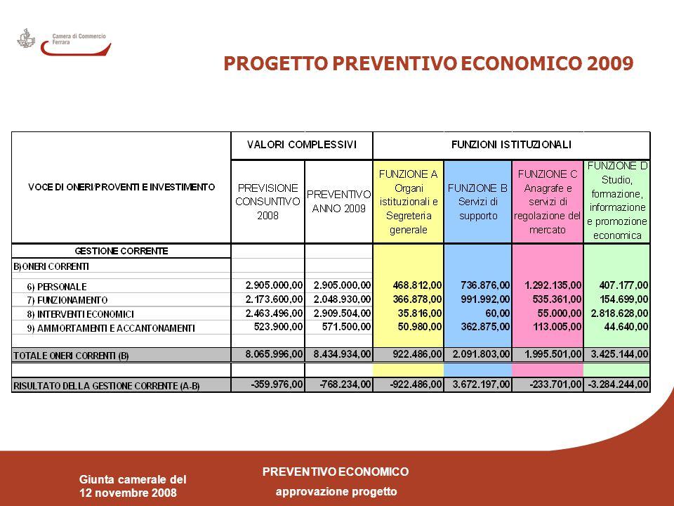 PREVENTIVO ECONOMICO approvazione progetto Giunta camerale del 12 novembre 2008 FLUSSI FINANZIARI PREVISIONALI
